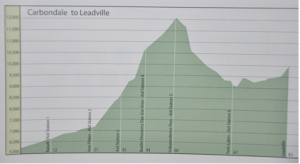 Day 3 Carbondale to Leadville, Elevation vs. Mileage